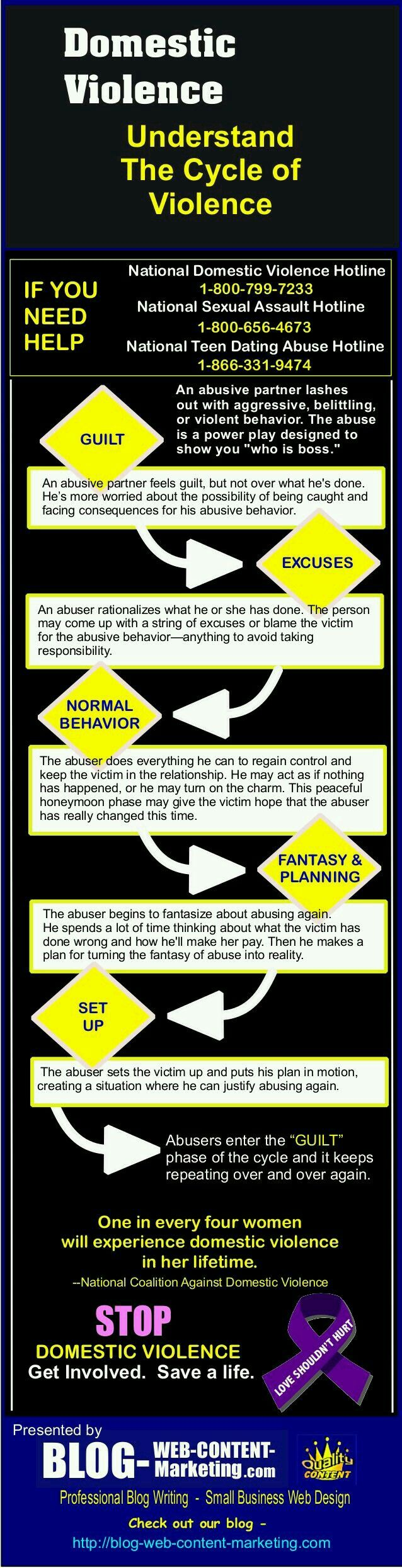 best domestic violence awareness images  psychology infographic and charts domestic violence understand the cycle of violence by ken bradford via slidesha infographic description domestic