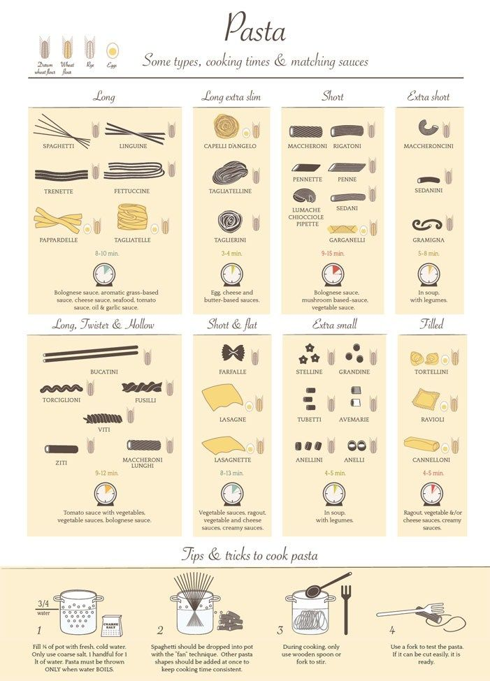 cooking infographics - Google Search
