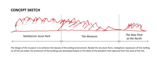 Design concept sketch for the museum of Guggenheim in Helsinki by TheeAe LTD