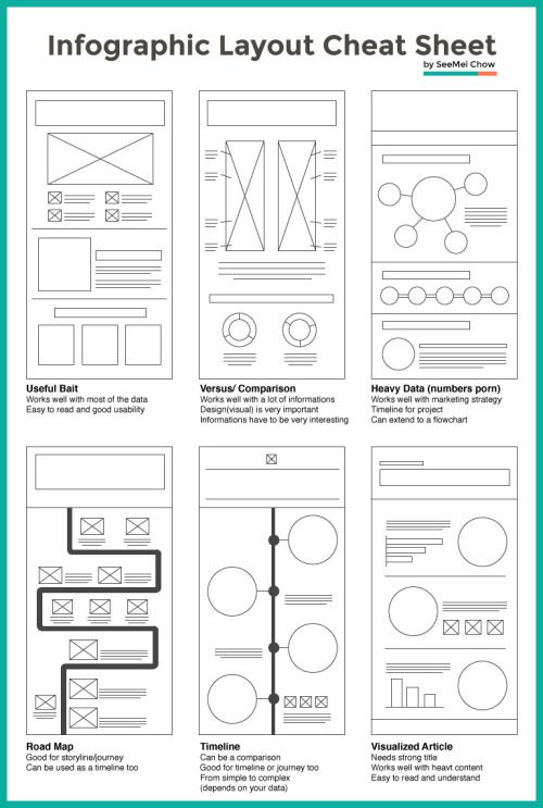 "un peu de ""mise en page"", pardon de mise à l'écran #ergonomie #design #web #visuel #contenu via Layout Cheat Sheet: Making the Best Out of Visual Arrangement"