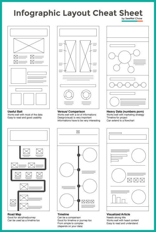 """un peu de """"mise en page"""", pardon de mise à l'écran #ergonomie #design #web #visuel #contenu viaLayout Cheat Sheet: Making the Best Out of Visual Arrangement"""