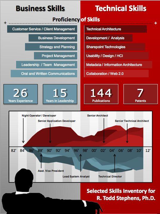 13 best Visual CV images on Pinterest Visual resume, Curriculum - staples resume printing