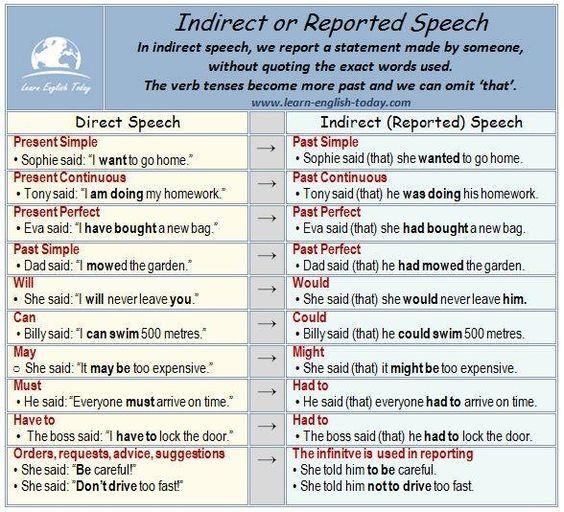 Indirect or Reported Speech #learnenglish https://plus.google.com/+AntriPartominjkosa/posts/UoDMxn7uYGy