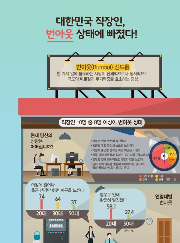 [매일경제] 대한민국 직장인, 번아웃 상태에 빠졌다! [인포그래픽] | 비주얼다이브