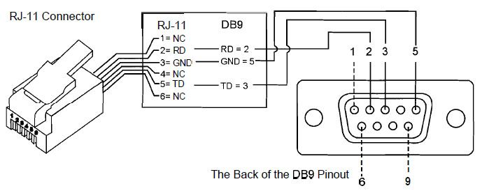 image result for db9 to rj11 pinout diagram
