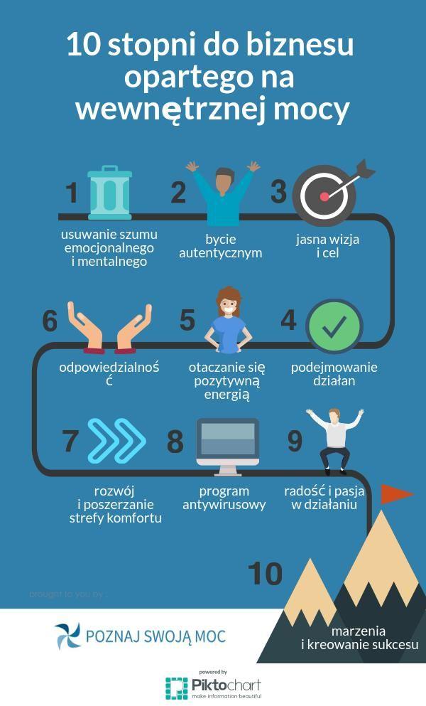 Poniższe zestawienie 10 punktów pokaże Ci, jak ruszyć z miejsca, kiedy zagubisz swoją moc działania. Przypomni też, co jest w tym wszystkim dla Ciebie ważne.