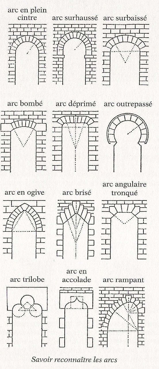 Chronologie de l'architecture