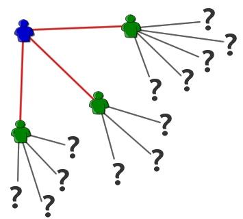 Warum lassen Sie sich nicht empfehlen? http://www.networkfinder.cc/social-media-crm/xing-kontakte-meiner-kontakte-zweiten-grades/ #XING #LinkedIn