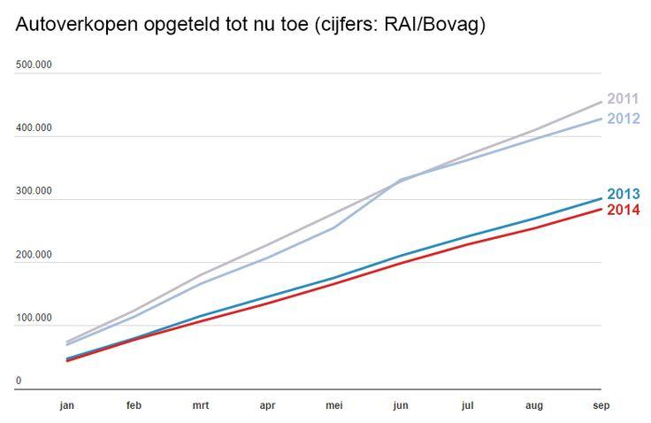 De problemen voor de autobranche houden aan. Ook in september zijn er weer minder auto's verkocht. Over de eerste negen maanden van 2014 zijn nu 5,5 procent minder auto's verkocht dan vorig jaar. http://www.z24.nl/ondernemen/autoverkopen-vallen-ook-in-september-weer-tegen-500639