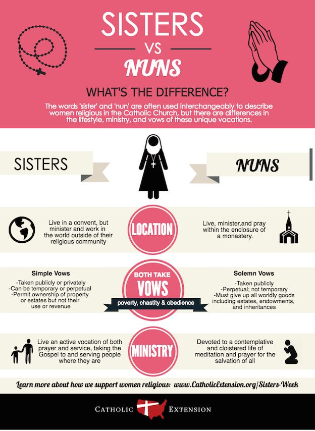 Do you know the difference between a sister and a nun? Check out this…