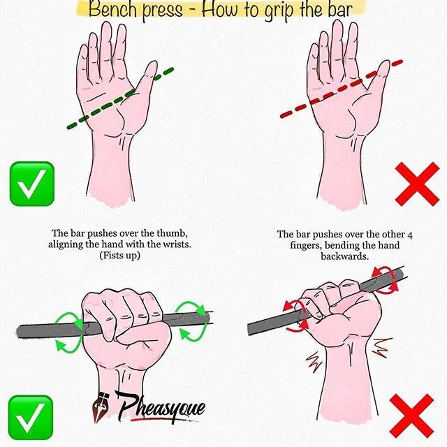 Bench Press How To Grip The Bar Great Post By Pheasyque A Very Common Mistake Made By Ppeople At The Gym Le Gym Workout Tips Chest Workouts Bench Press