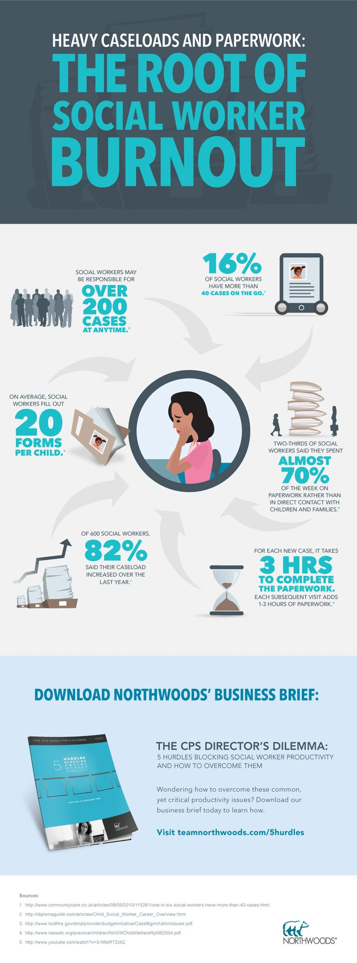 Heavy caseloads and paperwork: the root of social worker burnout [Infographic] #socialwork