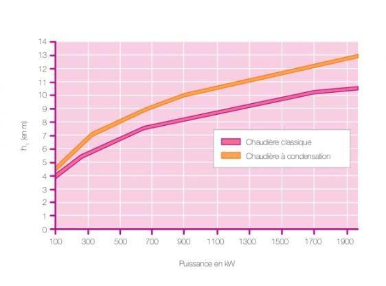 Hauteur conduit fumée chaudière condensation standard