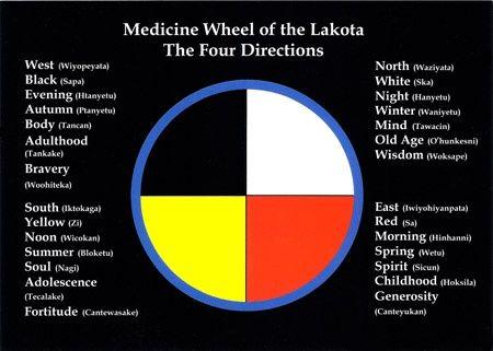 Medicine Wheel of the Lakota - The Four Directions Postcard.  $1.10