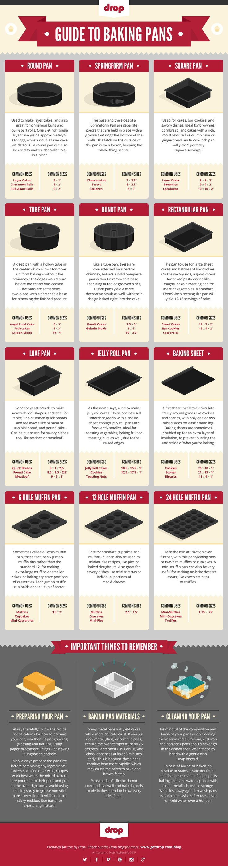 Drop presents a helpful guide to why exactly there are so many different kinds of baking pan, what you can make with each one, and some tips for using and maintaining yours.