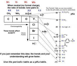 The pKa and periodic table--same thing. Review for Bimolecular vs unimolecular reactions sn2 e2 e1 sn1 organic-ese.com @organicese