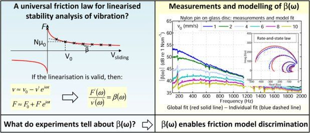 Advances in Engineering features: The frequency response of dynamic friction: Enhanced rate-and-state models