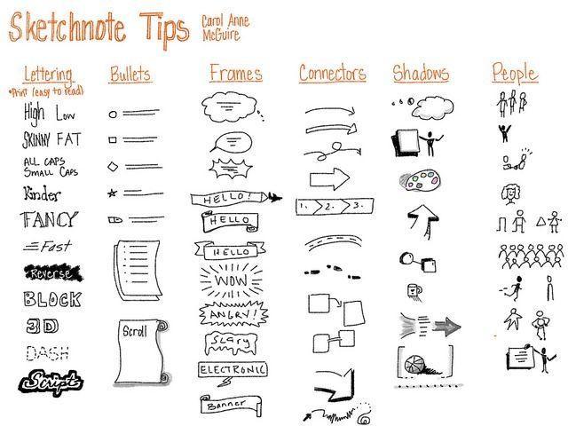 ap biology sketchnotes - Cerca amb Google
