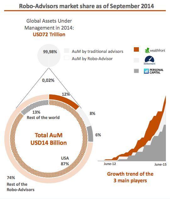 Robo-advisors market share