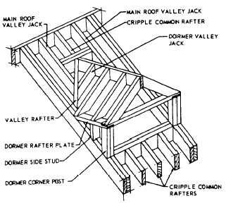 Types of Dormers | types of jack rafters figure 6 35 framing of roof trusses gable dormer ...