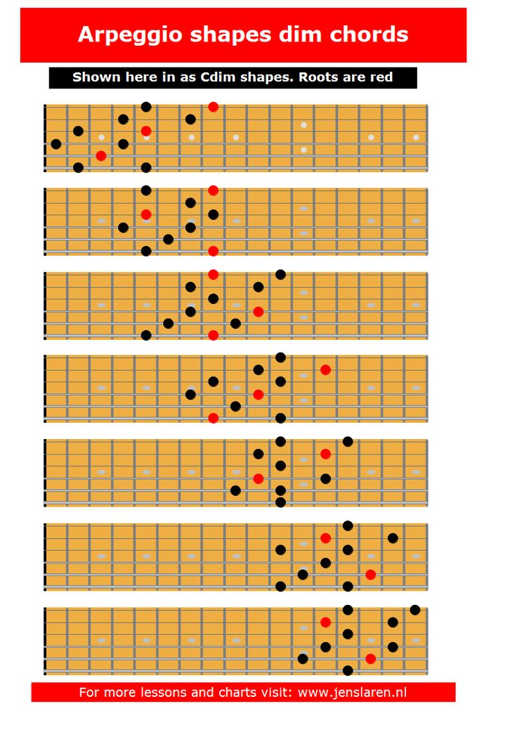 17 best images about scale chord and arpeggio charts on - Guide per scale ...
