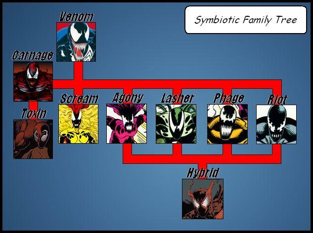 Symbiotess | symbiote family tree | Symbiotes Comics ...