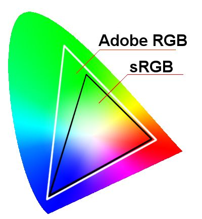 Gebruik je voor het afdrukken van foto's op bv hout, aluminium of plexiglas nou sRGB of Adobe RGB als kleurprofiel? De uitleg en de tips: sRGB vs Adobe RGB