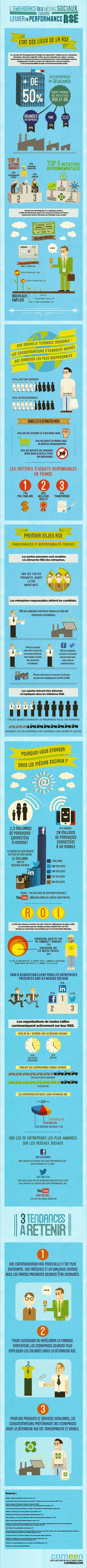 Alors que plus de 50% des entreprises françaises mettent en place des démarches RSE (Responsabilité Sociale et Environnementale) et développement durable, l'agence de conseil Comeen met en avant, au travers d'une infographie, l'intérêt des réseaux sociaux pour promouvoir ces actions.