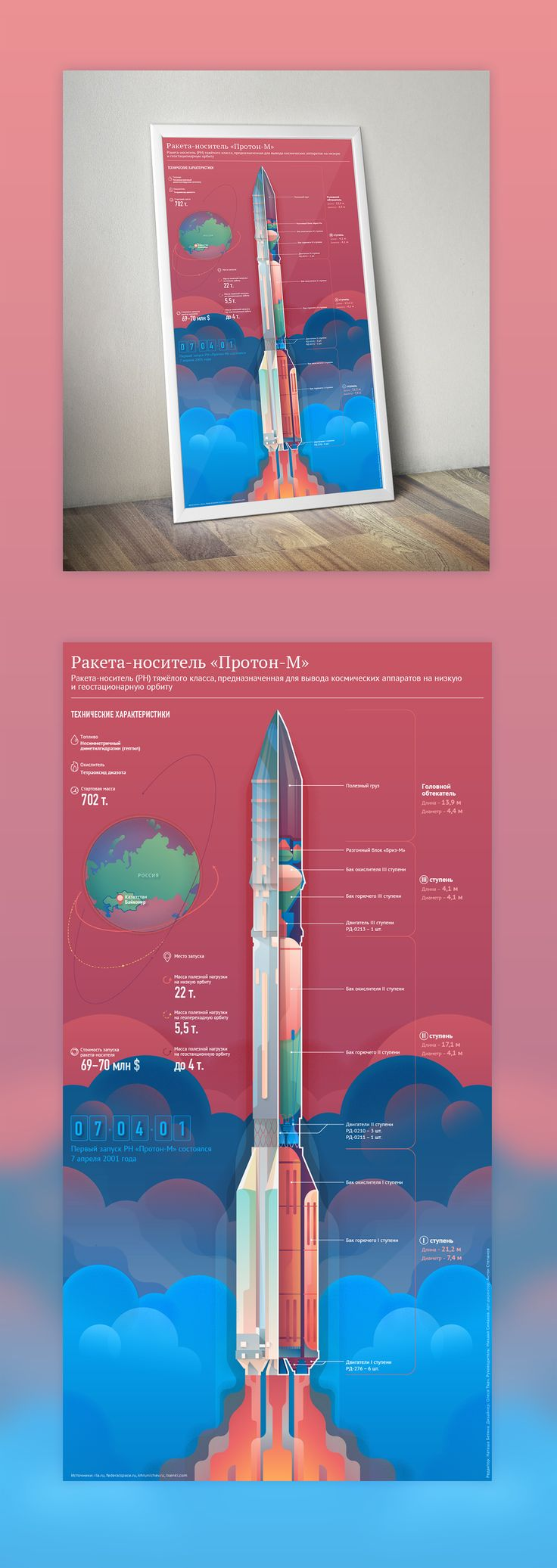 Infographic about russian rocket Proton-M