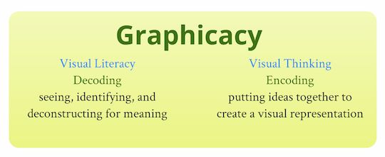 The union of visual literacy and visual thinking as an important part of curriculum