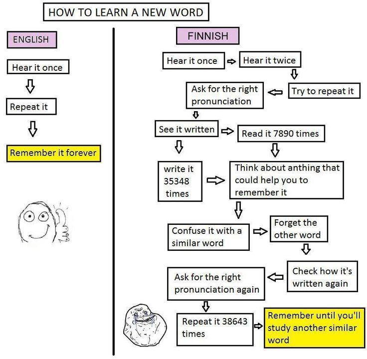would be really funny if it wasn't so relevant.. How to learn a new word in Finnish