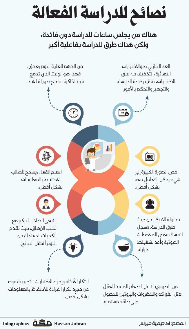 نصائح لدراسة الفعالة انفوجرافيك صحيفة مكة Study Skills Life Skills Activities Learning Websites