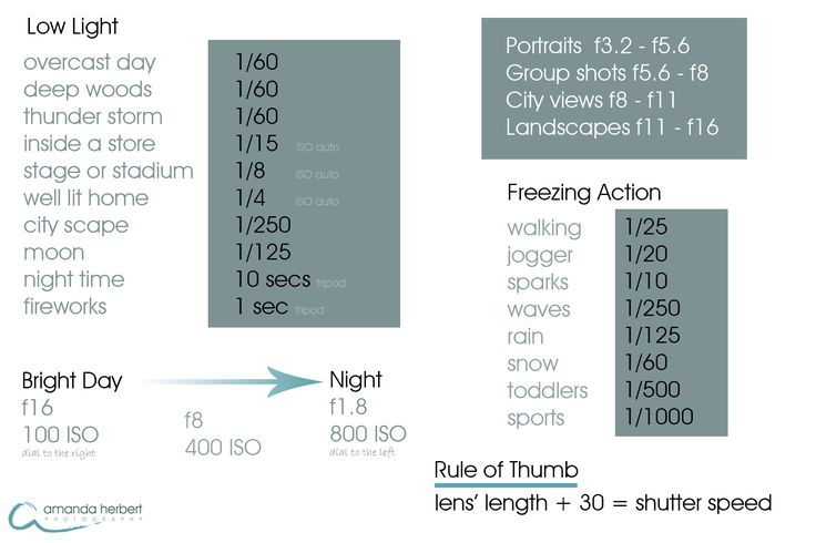 cheat sheet, gives you the best camera settings for all sorts of shoots
