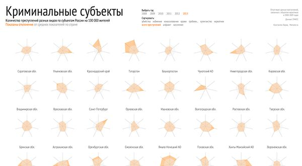Crime in Russia by region on Behance
