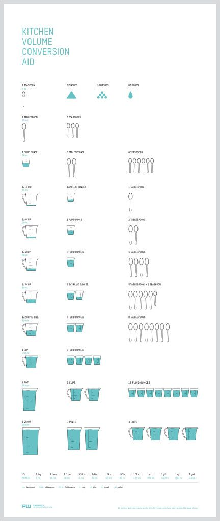 Kitchen Conversion Chart Infographic! So helpful!!