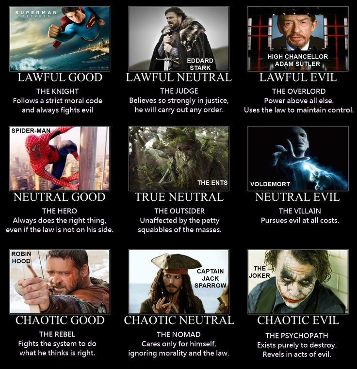 The best D&D alignment chart I've seen so far. Neutral Good to the end, btw. :-) http://thenickelscreen.files.wordpress.com/2011/05/dd-alignment-4-flat.png