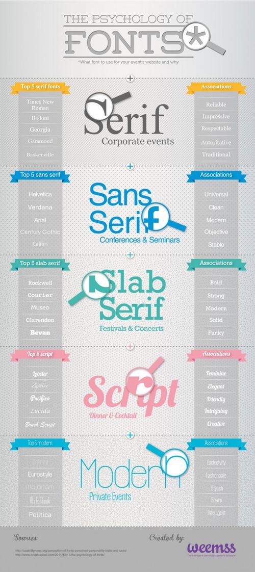 The Psychology of Fonts - Infographic / Infographics