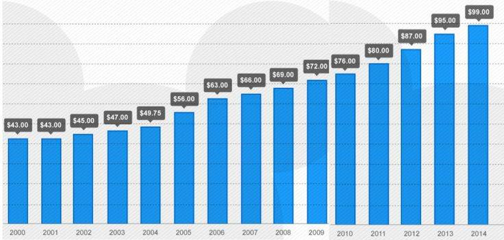 Disney World ticket prices since 2000