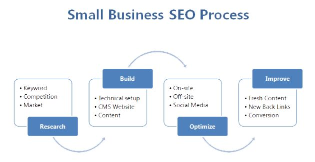 small business seo, small business seo services, seo for small business, affordable small business seo --> www.marketing1on1.com/small-business-seo