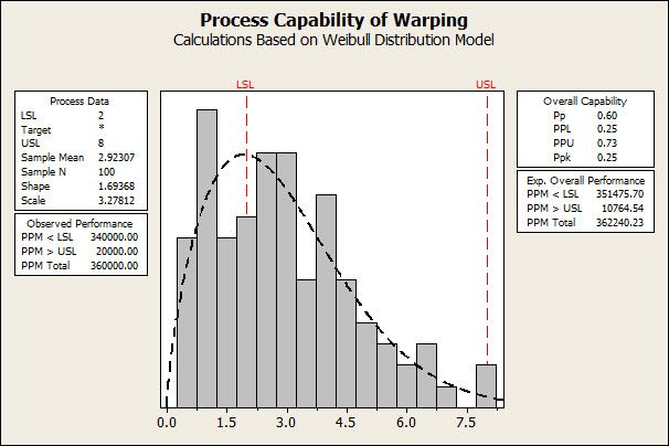 Weibull process capability analysis