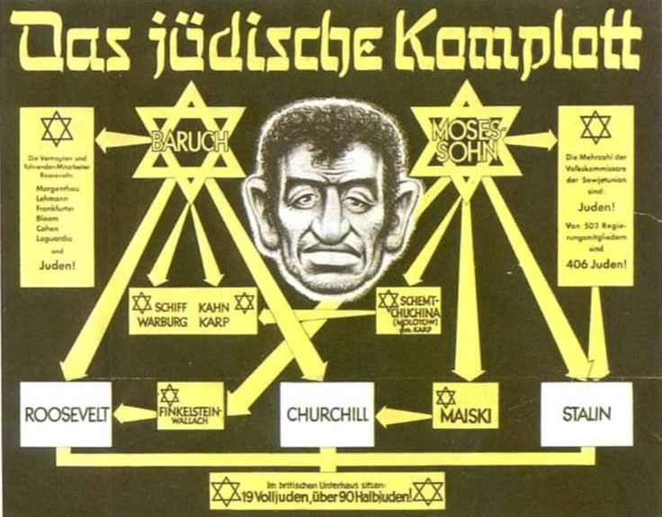 """The poster portrayed here shows a stereotypical Jewish person as depicted by Goebbels and Hitler. It shows a lineage chart that connects all Jewish people with the enemies of the National Socialist movement such as Stalin and Roosevelt. It was made in 1942 to get all Germans on board with the hatred of Jewish people by showing connections to other common enemies. """"Das jüdische Komplott."""" Wikimedia Commons. N.p., n.d. Web. 22 Mar. 2014. ."""