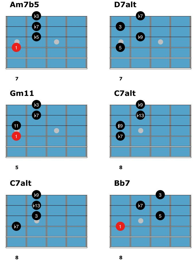 660 Best Chords Images On Pinterest Guitars Guitar Chord And
