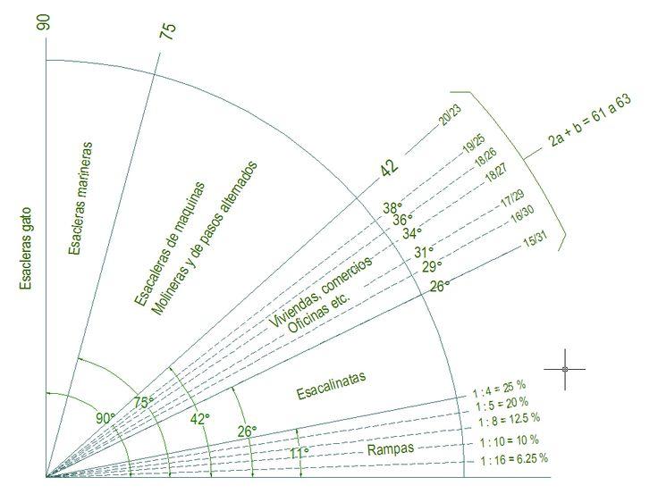 clasificación de escaleras