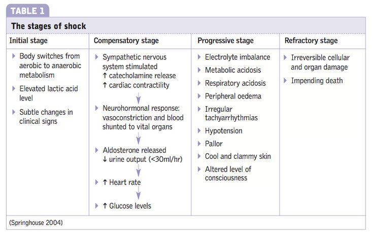 THe stages of shock | Nursing | Pinterest