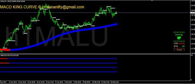 Sensex Nifty Future Astrology Nse Bse: Mcx Aluminium 1 Hour Chart update