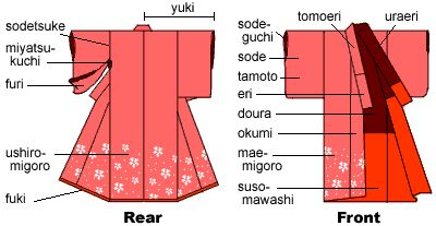 Anatomy of kimono and information