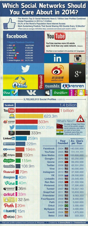 redes sociales comparacion