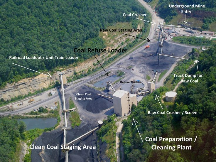 A nice labeled image of the parts of a coal processing plant