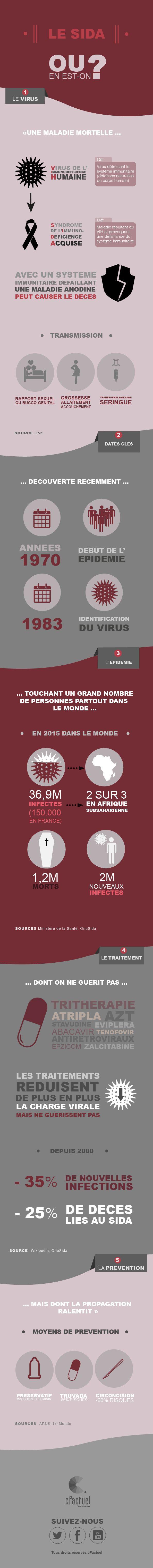 Infographie - SIDA : Le 1er décembre était la journée mondiale de lutte contre le sida. Alors que la prise en charge de l'infection progresse, l'Onu caresse l'espoir de voir la maladie disparaître d'ici 15 ans. En savoir plus sur cFactuel : http://www.cfactuel.fr