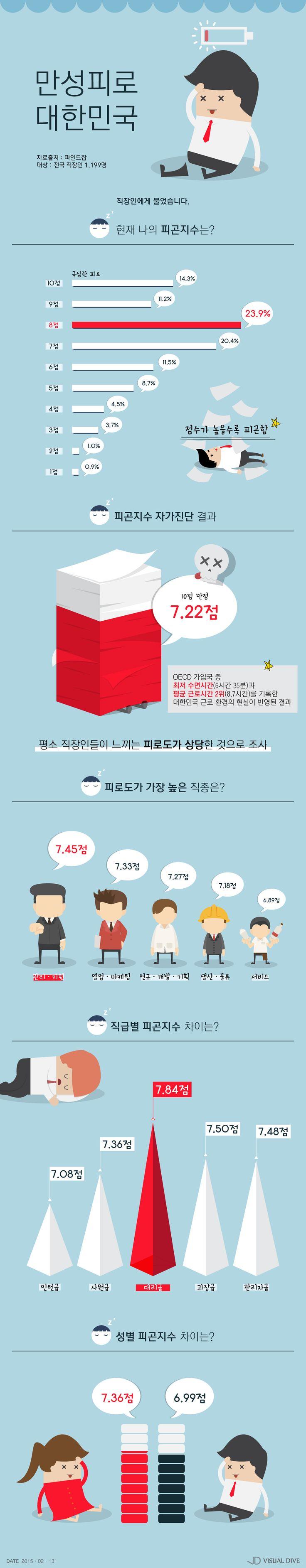 직장인 피곤지수, 10점 만점에 7.22점…30대 여성 대리 '가장 높아' [인포그래픽] #office worker / #Infographic ⓒ 비주얼다이브 무단 복사·전재·재배포 금지